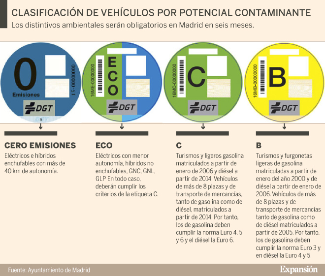 distintivo para acceder a la zona de bajas emisiones en barcelona